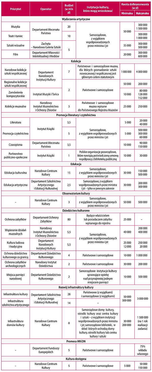 Tabela. Nabór wniosków do Programów Ministra Kultury i Dziedzictwa Narodowego -- edycja 2016